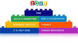 Zoho One Busoness systems implementation service
